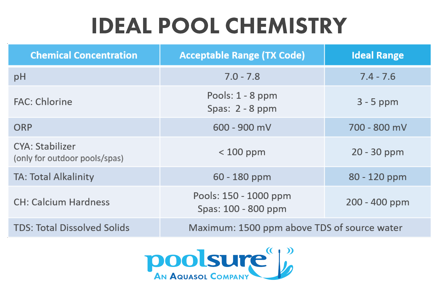 Poolsure's weekly pool log is a free and downloadable resource for all pool owners.